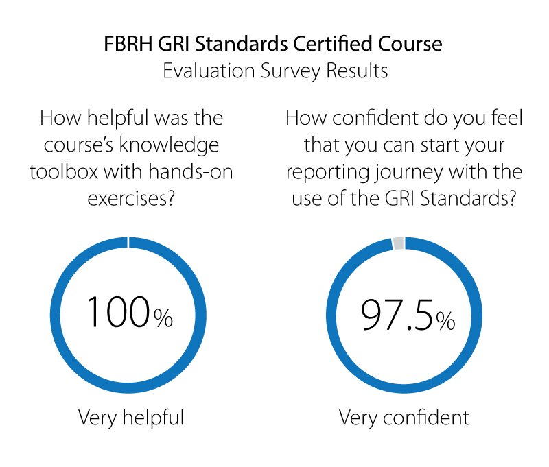 FBRH Sustain case GRI Standards Course evaluation survey results